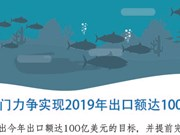 图表新闻:越南水产部门力争实现2019年出口额达100亿美元的目标