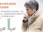 图表新闻:越南力争在2030年消灭结核病