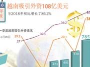 图表新闻:第一季度越南吸引外资108亿美元