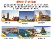 图表新闻:河内市跻身2019年全球25个最佳目的地榜单
