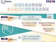 图表新闻:越通社承办的历届亚太通讯社组织委员会会议