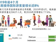 图表新闻:越南接待国际游客量持续增长