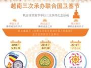 图表新闻:越南三次承办联合国卫塞节