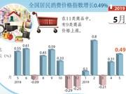 图表新闻:5月份全国居民消费价格指数增长0.49%