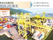 图表新闻:2019年前5月越南进出口总额达2020.2亿美元