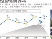 图表新闻:2019年前5月工业生产指数增长9.4%