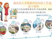 图表新闻:越南进入全球最佳居住和工作地点前十榜单