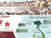 图表新闻:越南人口达9620万 世界排名第15位