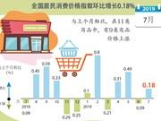 图表新闻:2019年7月全国居民消费价格指数环比增长0.18%