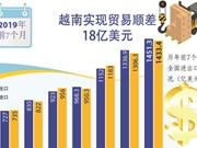 图表新闻:今年前7个月越南实现贸易顺差18亿美元