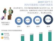 图表新闻:2019年前7个月河内市旅游收入创4年来新高