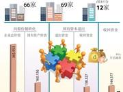 图表新闻:越南147家企业完成股份制转化