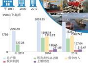 图表新闻:越南国有企业为经济社会发展做出重大贡献