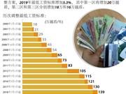 图表新闻:2000年至今越南最低工资标准调整表