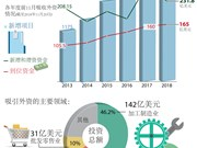图表新闻:2018年前11月越南吸收外资308亿美元