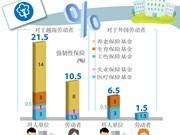图表新闻:越南即将调整强制性社保缴费率