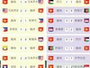 图表新闻:越南球队以连续16场不败的战绩打破了法国球队的纪录