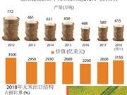 图表新闻:越南大米占领国际市场