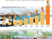 图表新闻:越南迎来2018年第1500万名国际游客