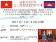 图表新闻:越柬关系发展史上的主要里程碑事件
