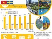图表新闻:越南与瑞典良好合作关系简介
