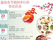 图表新闻:越南春节期间举行的祭祀活动