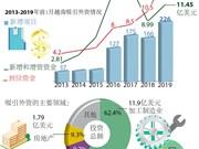 图表新闻:2019年年初越南吸引外资同比增长51.9%