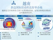 图表新闻:越南——多边国际活动的良好举办地