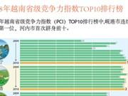 图表新闻:2018年越南省级竞争力指数TOP10排行榜