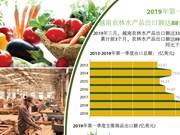 图表新闻:2019年第一季度越南农林水产品出口总额达88亿美元