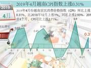 图表新闻:2019年4月越南CPI指数上涨0.31%