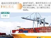 图表新闻:2019年前4月越南全国贸易顺差7.7亿美元