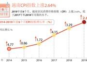图表新闻:越南CPI指数上涨2.64%