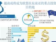 图表新闻:越南或将成为欧盟在东南亚的重点投资目的地