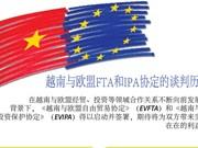图表新闻:越南与欧盟FTA和IPA协定的谈判历程