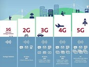 河内市将在2019年展开第五代移动通信网络