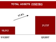 越捷航空公司公布2017年第一季度财政报告