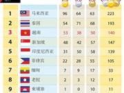 第29届东南亚运动会:越南共获53金 在总奖牌榜上名列第三