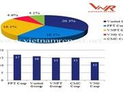 VNPT、Viettel、VNG被列入2018年越南领先科技企业榜单