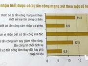 2014年越南信息技术白皮书出炉