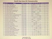 第二届东南亚围棋锦标赛:越南队夺得团体冠军
