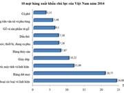 2014年越南手机和纺织品出口额居首位