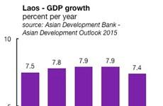 世行预测今年老挝经济增长保持在7%