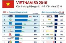 2016年越南最具价值品牌50强名单出炉