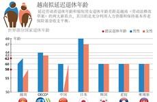 越南拟延迟退休年龄