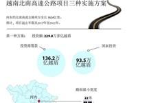 越南北南高速公路项目三种实施方案出炉
