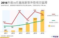 2016年前10月越南新签外资项目猛增