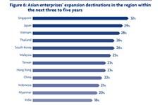 越南被列入亚洲企业进行区域扩张的三大目的地