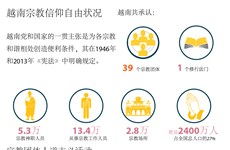 越南宗教信仰自由状况