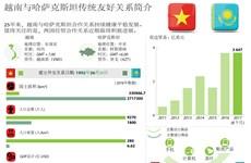 图表新闻:越南与哈萨克斯坦传统友好关系简介